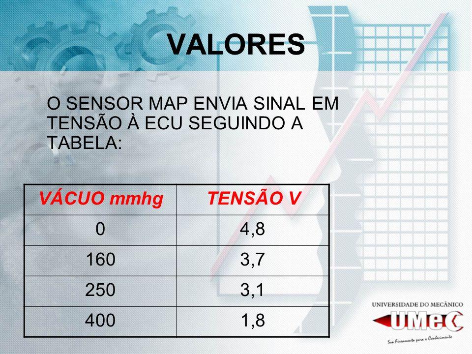 VALORES O SENSOR MAP ENVIA SINAL EM TENSÃO À ECU SEGUINDO A TABELA: VÁCUO mmhgTENSÃO V 04,8 1603,7 2503,1 4001,8