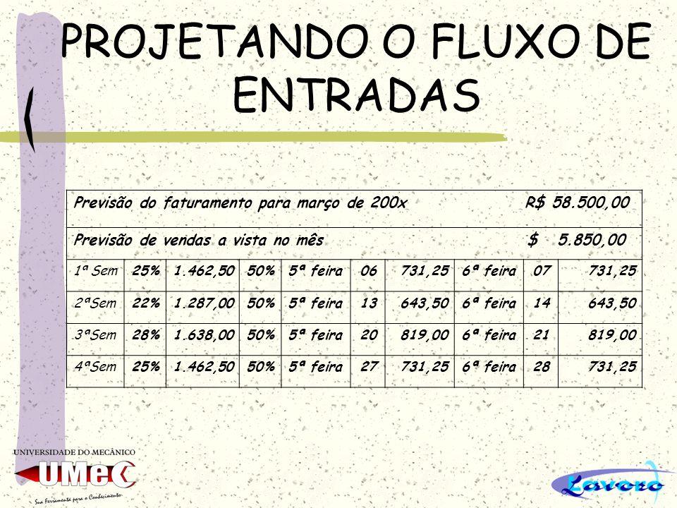 PROJETANDO O FLUXO DE ENTRADAS Previsão do faturamento para março de 200x R$ 58.500,00 Previsão de vendas a vista no mês $ 5.850,00 1ª Sem25%1.462,505