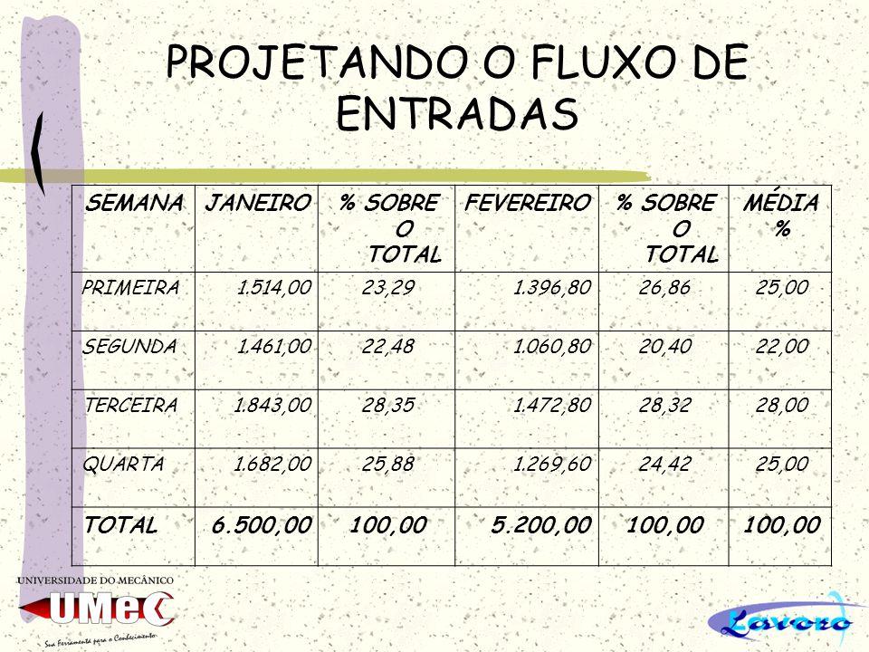 PROJETANDO O FLUXO DE ENTRADAS SEMANAJANEIRO% SOBRE O TOTAL FEVEREIRO% SOBRE O TOTAL MÉDIA % PRIMEIRA1.514,0023,291.396,8026,8625,00 SEGUNDA1.461,0022