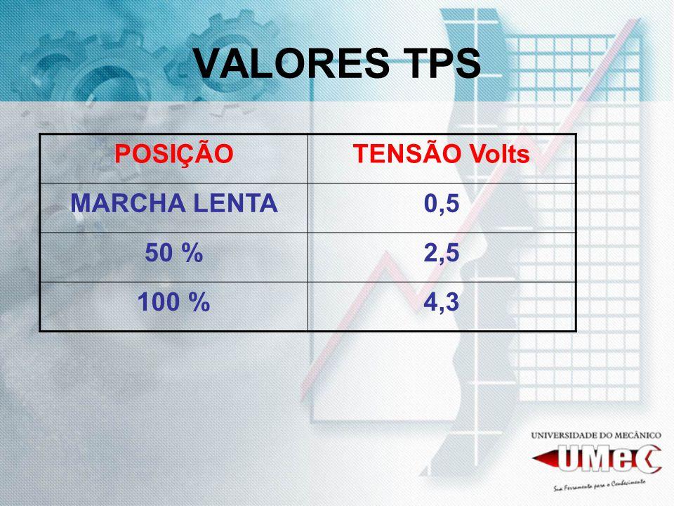 VALORES TPS POSIÇÃOTENSÃO Volts MARCHA LENTA0,5 50 %2,5 100 %4,3
