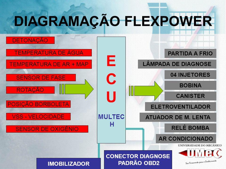 DIAGRAMAÇÃO FLEXPOWER E C U MULTEC H TEMPERATURA DE ÁGUA TEMPERATURA DE AR + MAP ROTAÇÃO POSIÇÃO BORBOLETA DETONAÇÃO SENSOR DE OXIGÊNIO 04 INJETORES B