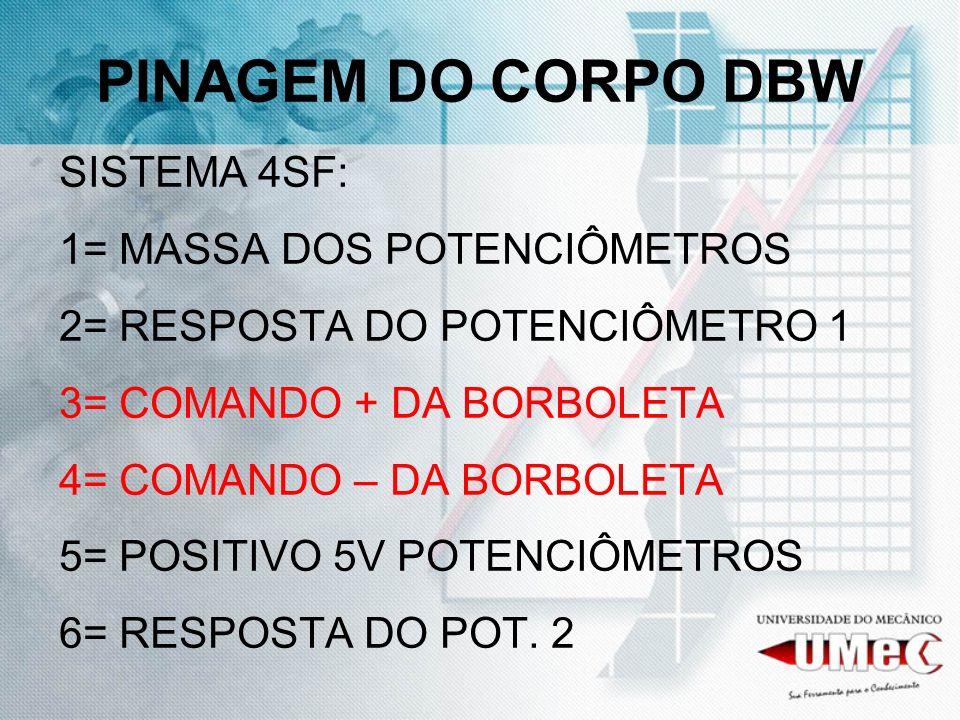 PINAGEM DO CORPO DBW SISTEMA 4SF: 1= MASSA DOS POTENCIÔMETROS 2= RESPOSTA DO POTENCIÔMETRO 1 3= COMANDO + DA BORBOLETA 4= COMANDO – DA BORBOLETA 5= PO