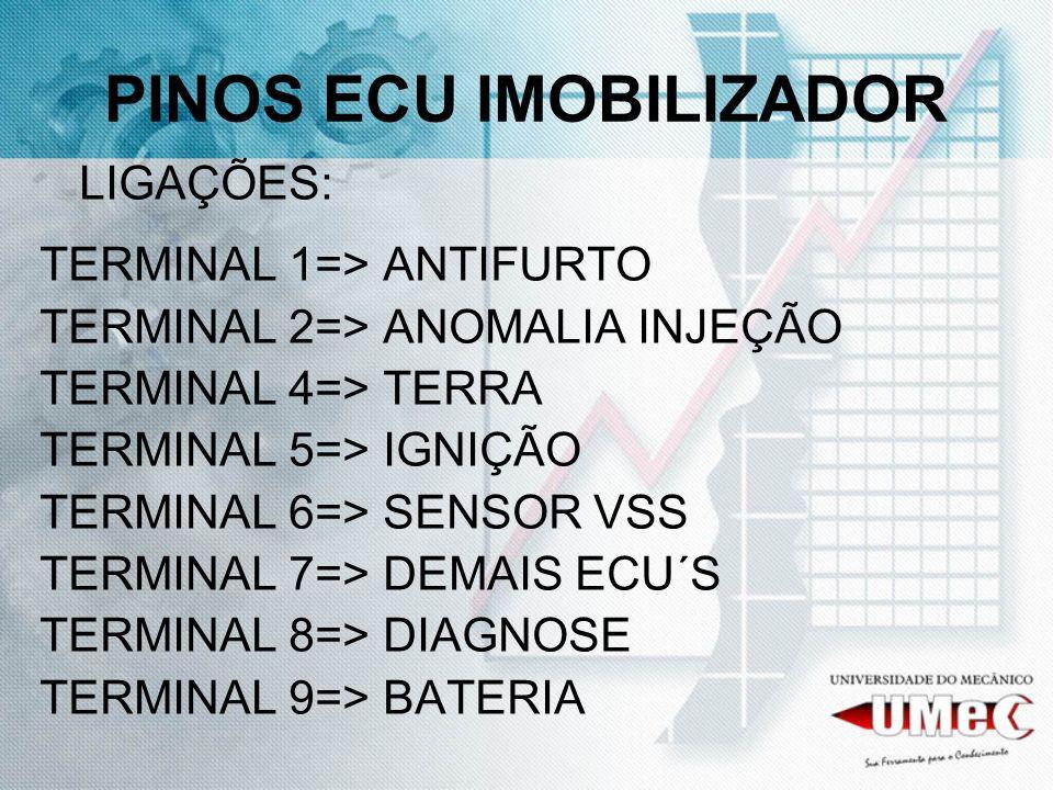 PINOS ECU IMOBILIZADOR LIGAÇÕES: TERMINAL 1=> ANTIFURTO TERMINAL 2=> ANOMALIA INJEÇÃO TERMINAL 4=> TERRA TERMINAL 5=> IGNIÇÃO TERMINAL 6=> SENSOR VSS