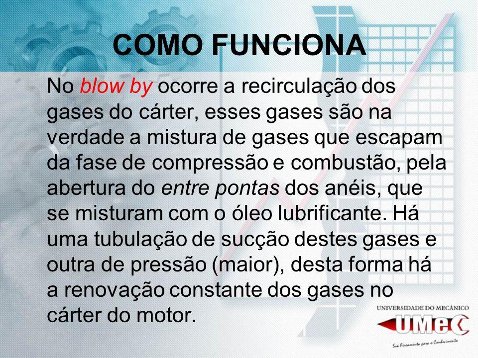 COMO FUNCIONA No blow by ocorre a recirculação dos gases do cárter, esses gases são na verdade a mistura de gases que escapam da fase de compressão e combustão, pela abertura do entre pontas dos anéis, que se misturam com o óleo lubrificante.