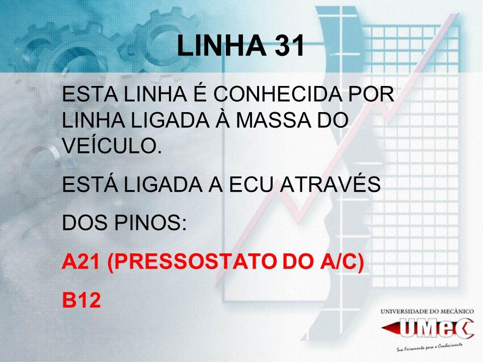 LINHA 31 ESTA LINHA É CONHECIDA POR LINHA LIGADA À MASSA DO VEÍCULO. ESTÁ LIGADA A ECU ATRAVÉS DOS PINOS: A21 (PRESSOSTATO DO A/C) B12