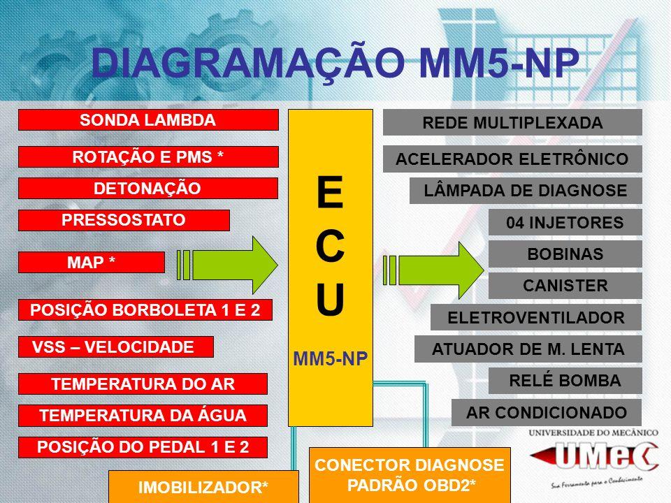 DIAGRAMAÇÃO MM5-NP E C U MM5-NP ROTAÇÃO E PMS * DETONAÇÃO MAP * POSIÇÃO BORBOLETA 1 E 2 SONDA LAMBDA TEMPERATURA DO AR 04 INJETORES BOBINAS CANISTER A