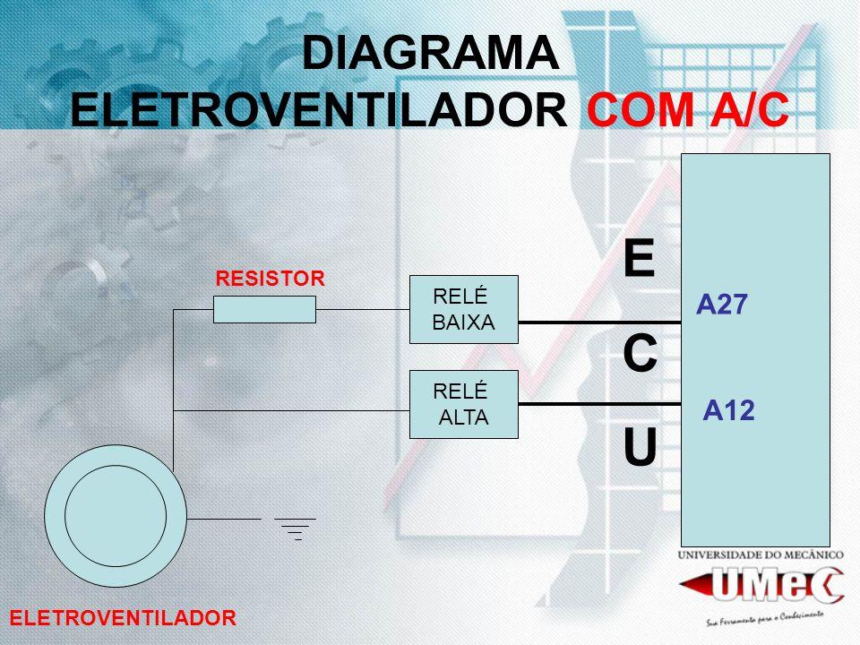 DIAGRAMA ELETROVENTILADOR COM A/C ECUECU A27 A12 ELETROVENTILADOR RELÉ BAIXA RELÉ ALTA RESISTOR