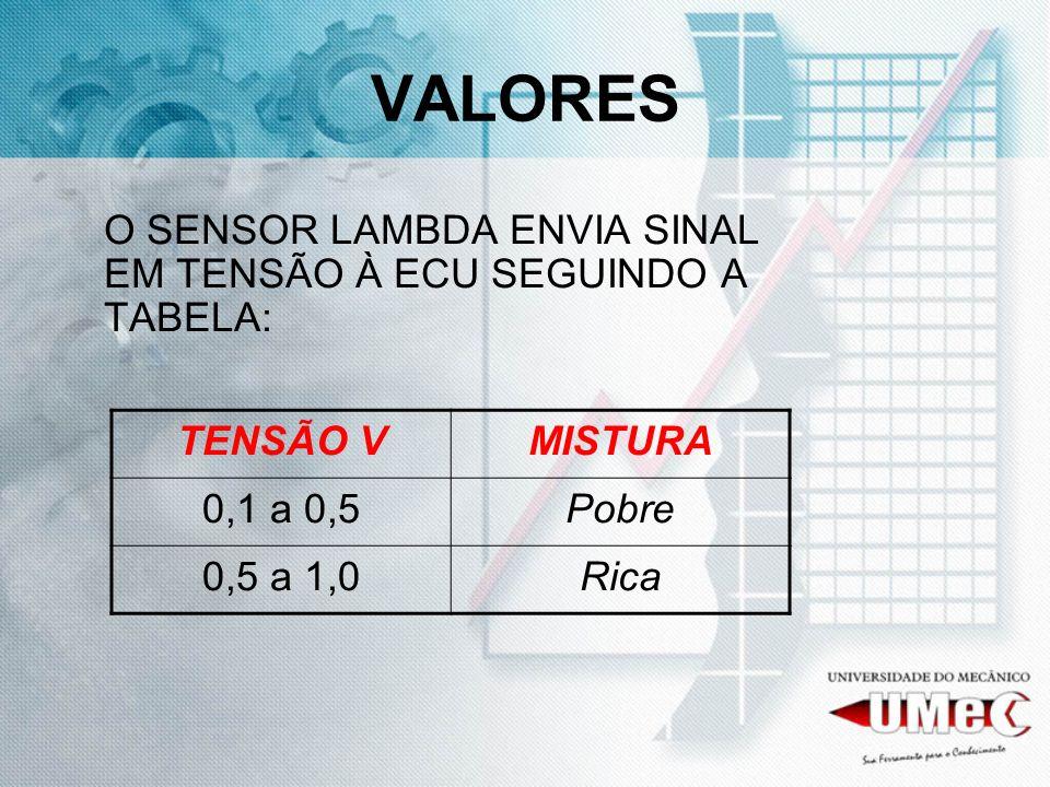 VALORES O SENSOR LAMBDA ENVIA SINAL EM TENSÃO À ECU SEGUINDO A TABELA: TENSÃO VMISTURA 0,1 a 0,5Pobre 0,5 a 1,0Rica
