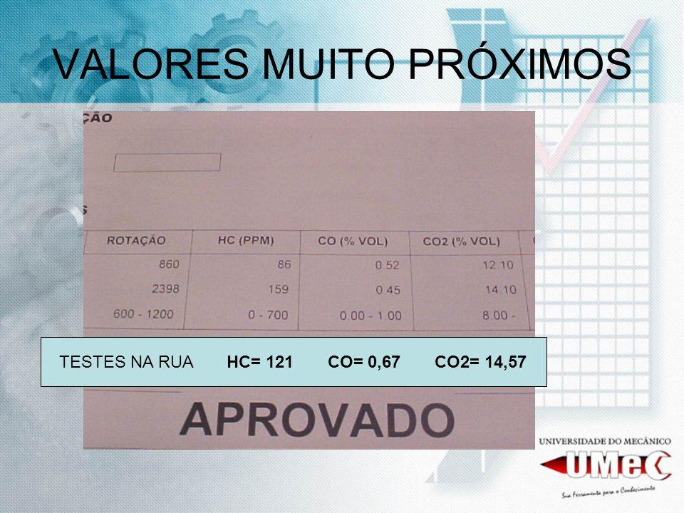 VALORES MUITO PRÓXIMOS TESTES NA RUA HC= 121 CO= 0,67 CO2= 14,57