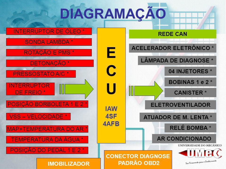 BOBINAS DE IGNIÇÃO RESPONSÁVEL POR TRANSFORMAR A BAIXA TENSÃO DA BATERIA EM ALTA TENSÃO REQUERIDA PARA A COMBUSTÃO NAS VELAS DE IGNIÇÃO, AS BOBINAS SÃO ATUADORES COMANDADOS PELA ECU DA INJEÇÃO ELETRÔNICA EM UM SISTEMA DE IGNIÇÃO MAPEADO DO TIPO ESTÁTICO.