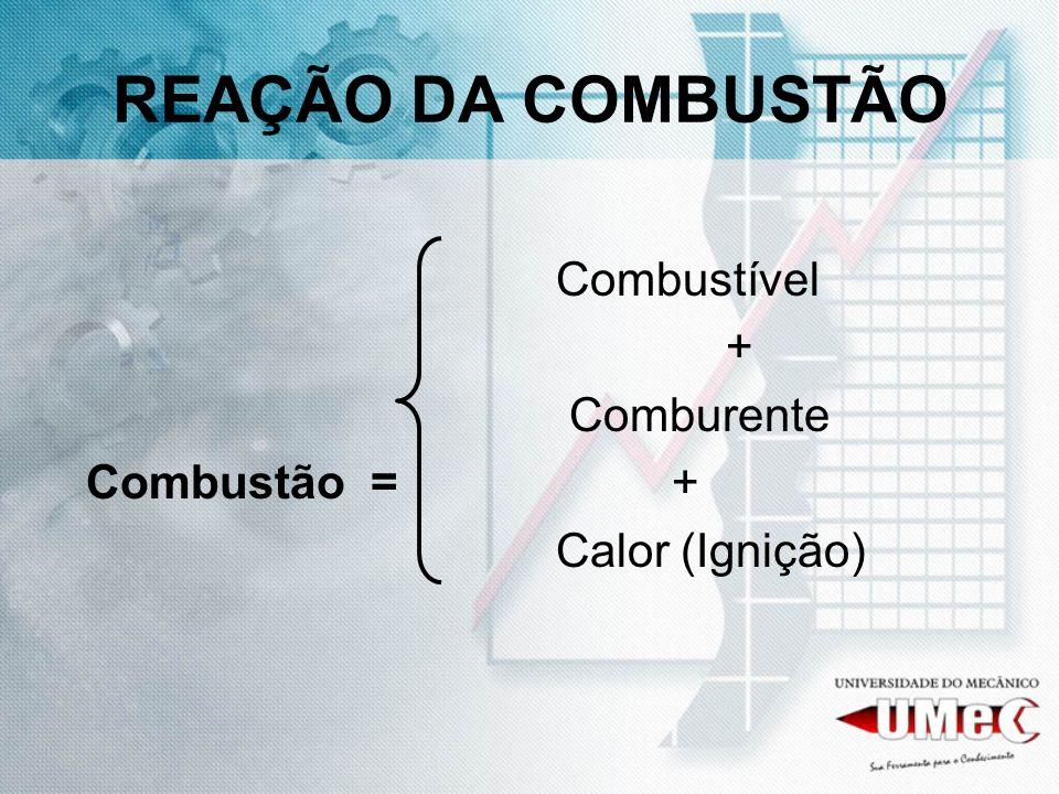 REAÇÃO DA COMBUSTÃO Combustível + Comburente Combustão = + Calor (Ignição)