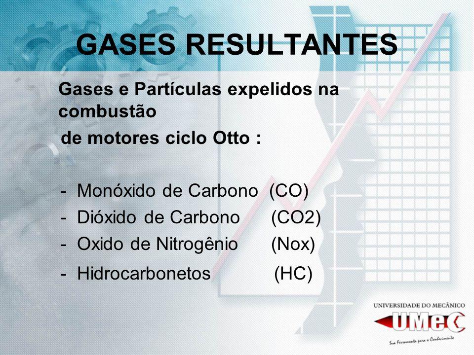 GASES RESULTANTES Gases e Partículas expelidos na combustão de motores ciclo Otto : - Monóxido de Carbono (CO) - Dióxido de Carbono (CO2) - Oxido de N