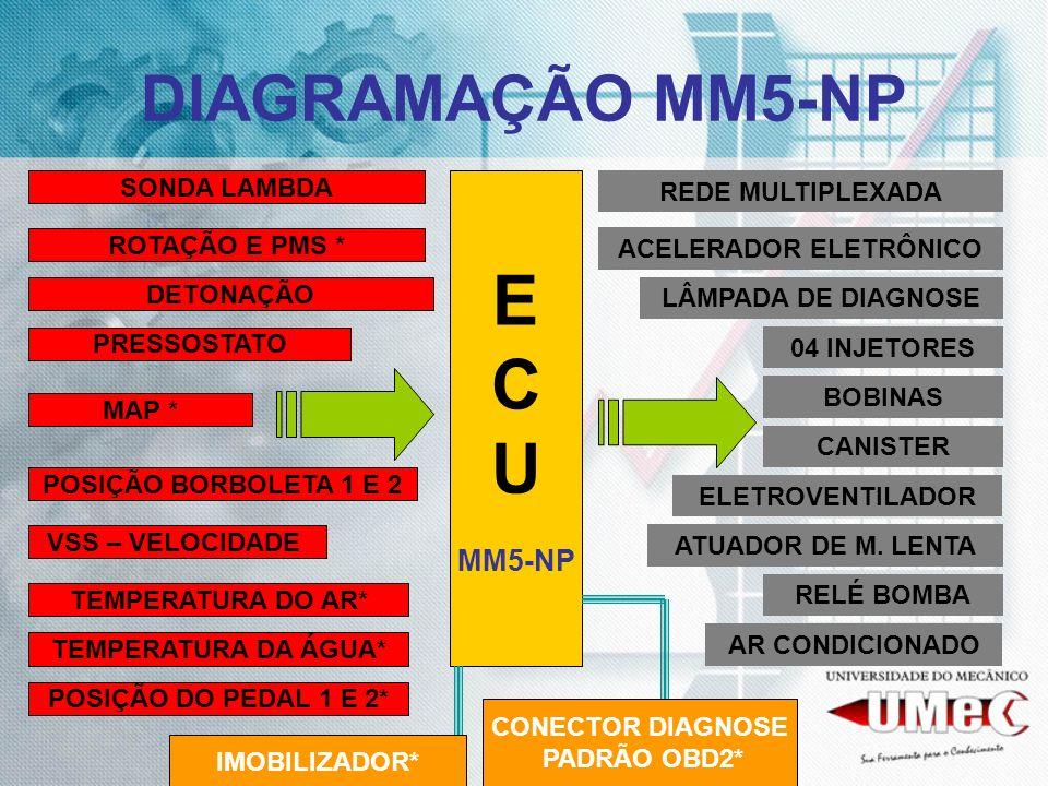 DIAGRAMAÇÃO MM5-NP E C U MM5-NP ROTAÇÃO E PMS * DETONAÇÃO MAP * POSIÇÃO BORBOLETA 1 E 2 SONDA LAMBDA TEMPERATURA DO AR* 04 INJETORES BOBINAS CANISTER