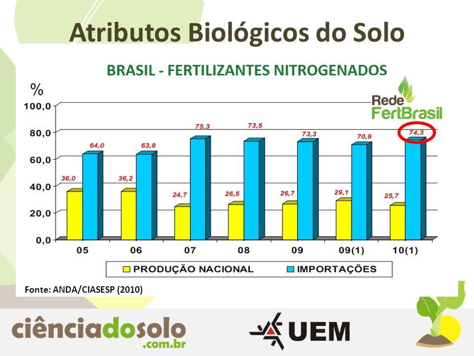 Fonte: ANDA/CIASESP (2010) Atributos Biológicos do Solo