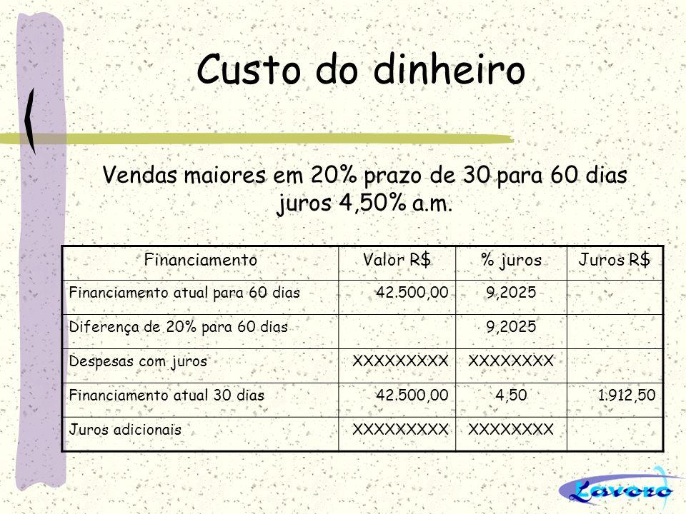 Custo do dinheiro FinanciamentoValor R$% jurosJuros R$ Financiamento atual para 60 dias42.500,009,2025 Diferença de 20% para 60 dias9,2025 Despesas co