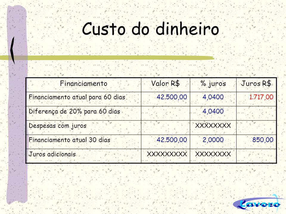 Custo do dinheiro FinanciamentoValor R$% jurosJuros R$ Financiamento atual para 60 dias42.500,004,04001.717,00 Diferença de 20% para 60 dias4,0400 Des