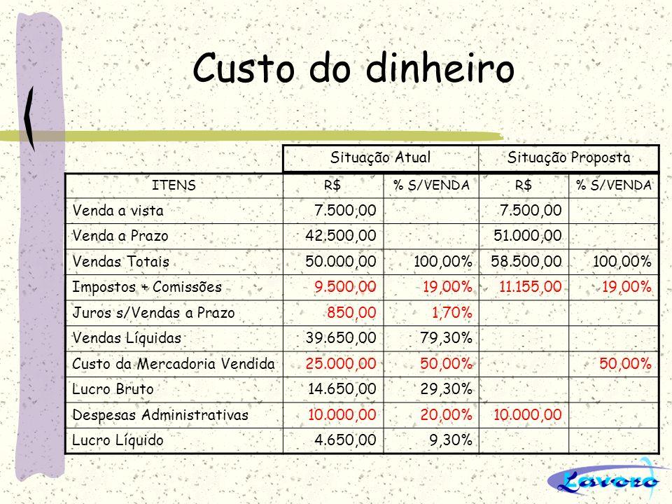 Custo do dinheiro ITENSR$% S/VENDAR$% S/VENDA Venda a vista7.500,00 Venda a Prazo42.500,0051.000,00 Vendas Totais50.000,00100,00%58.500,00100,00% Impo