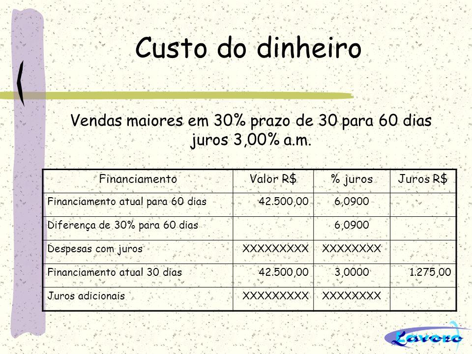 Custo do dinheiro FinanciamentoValor R$% jurosJuros R$ Financiamento atual para 60 dias42.500,006,0900 Diferença de 30% para 60 dias6,0900 Despesas co
