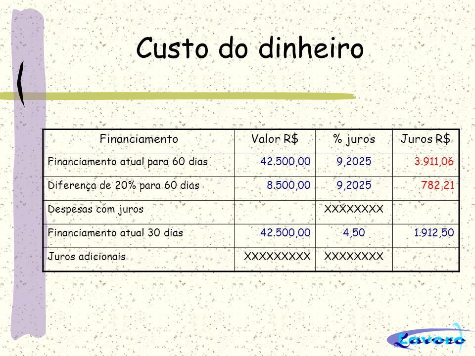 Custo do dinheiro FinanciamentoValor R$% jurosJuros R$ Financiamento atual para 60 dias42.500,009,20253.911,06 Diferença de 20% para 60 dias8.500,009,