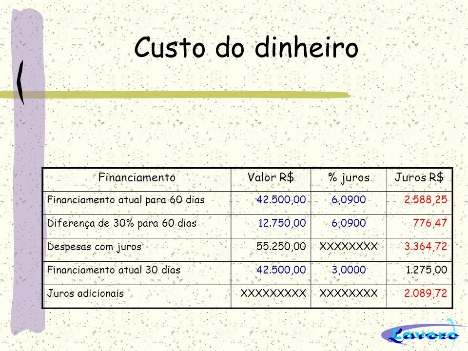 Custo do dinheiro FinanciamentoValor R$% jurosJuros R$ Financiamento atual para 60 dias42.500,006,09002.588,25 Diferença de 30% para 60 dias12.750,006