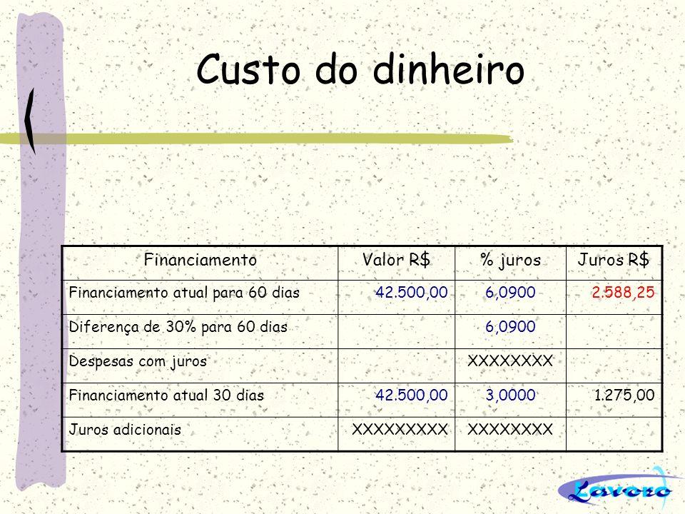 Custo do dinheiro FinanciamentoValor R$% jurosJuros R$ Financiamento atual para 60 dias42.500,006,09002.588,25 Diferença de 30% para 60 dias6,0900 Des