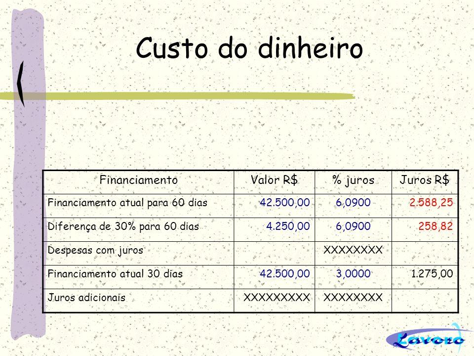 Custo do dinheiro FinanciamentoValor R$% jurosJuros R$ Financiamento atual para 60 dias42.500,006,09002.588,25 Diferença de 30% para 60 dias4.250,006,