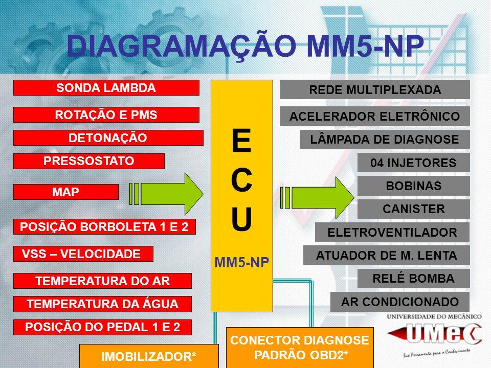 DIAGRAMAÇÃO MM5-NP E C U MM5-NP ROTAÇÃO E PMS DETONAÇÃO MAP POSIÇÃO BORBOLETA 1 E 2 SONDA LAMBDA TEMPERATURA DO AR 04 INJETORES BOBINAS CANISTER ATUAD