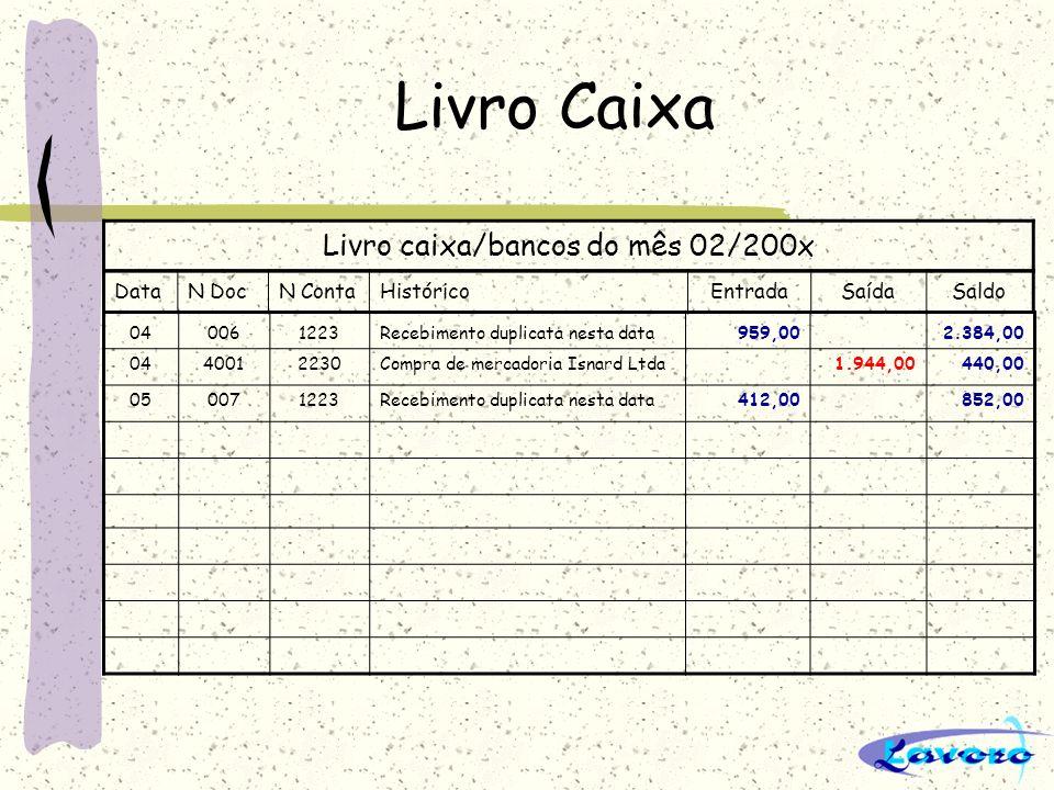 Livro Caixa Livro caixa/bancos do mês 02/200x DataN DocN ContaHistóricoEntradaSaídaSaldo 040061223Recebimento duplicata nesta data959,002.384,00 04400