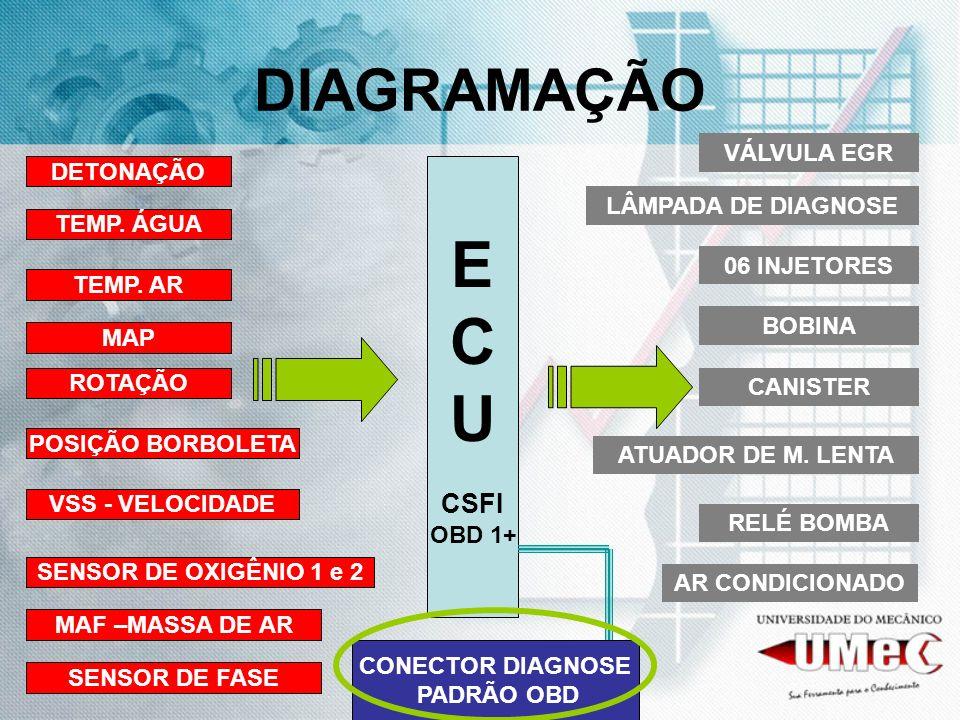 DIAGRAMAÇÃO E C U CSFI OBD 1+ TEMP. ÁGUA TEMP. AR ROTAÇÃO MAP POSIÇÃO BORBOLETA DETONAÇÃO SENSOR DE OXIGÊNIO 1 e 2 06 INJETORES BOBINA CANISTER ATUADO
