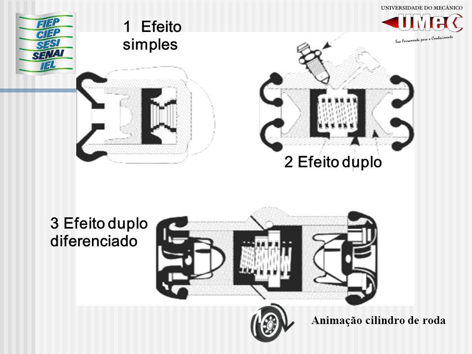 Animação cilindro de roda 1 Efeito simples 2 Efeito duplo 3 Efeito duplo diferenciado