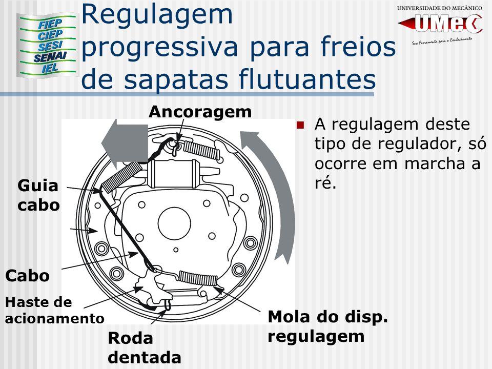 Regulagem progressiva para freios de sapatas flutuantes A regulagem deste tipo de regulador, só ocorre em marcha a ré.