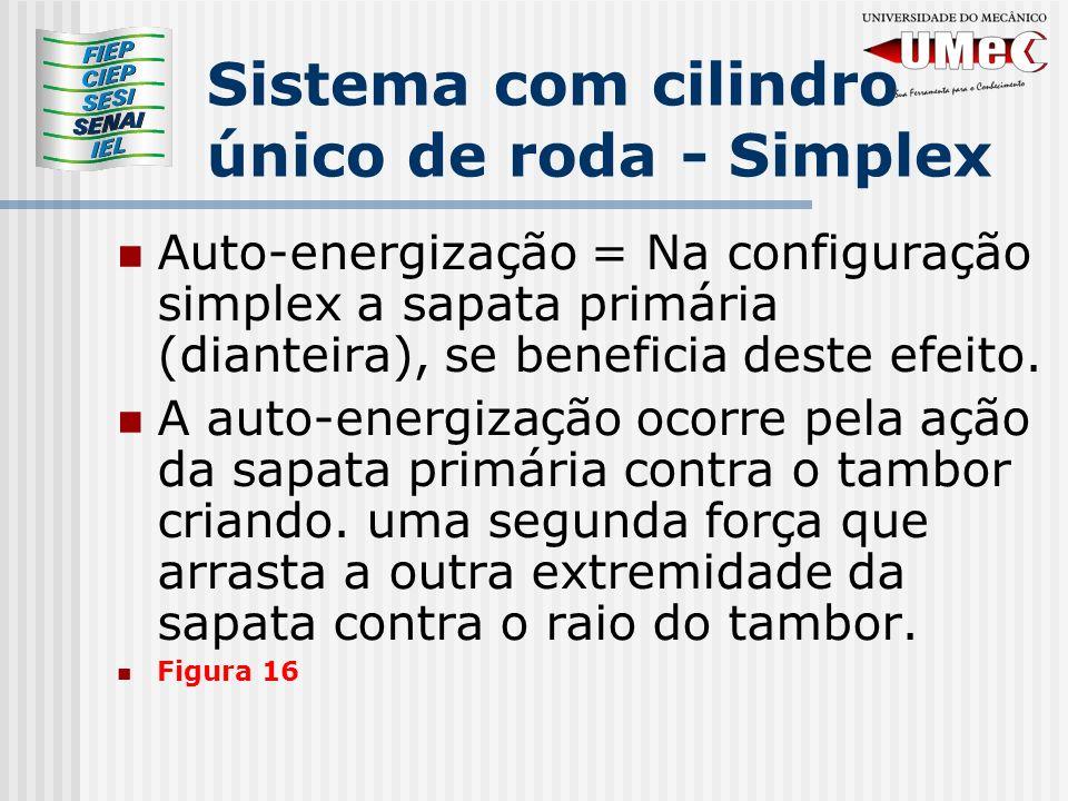 Sistema com cilindro único de roda - Simplex Auto-energização = Na configuração simplex a sapata primária (dianteira), se beneficia deste efeito.