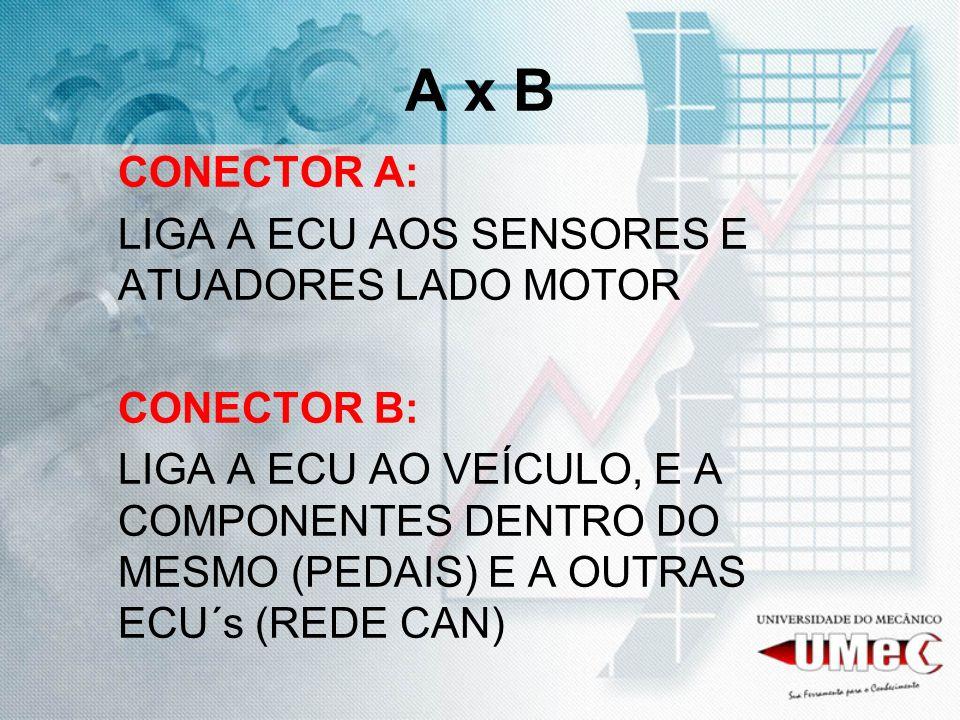 A x B CONECTOR A: LIGA A ECU AOS SENSORES E ATUADORES LADO MOTOR CONECTOR B: LIGA A ECU AO VEÍCULO, E A COMPONENTES DENTRO DO MESMO (PEDAIS) E A OUTRA