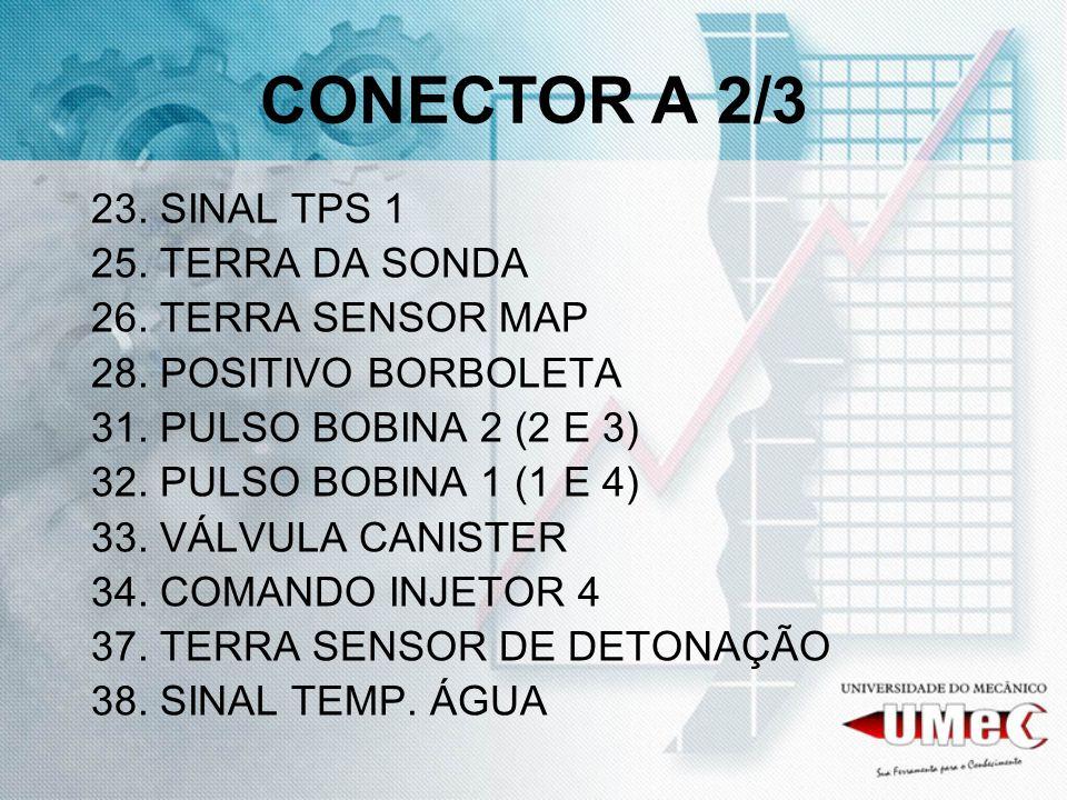 CONECTOR A 2/3 23. SINAL TPS 1 25. TERRA DA SONDA 26. TERRA SENSOR MAP 28. POSITIVO BORBOLETA 31. PULSO BOBINA 2 (2 E 3) 32. PULSO BOBINA 1 (1 E 4) 33
