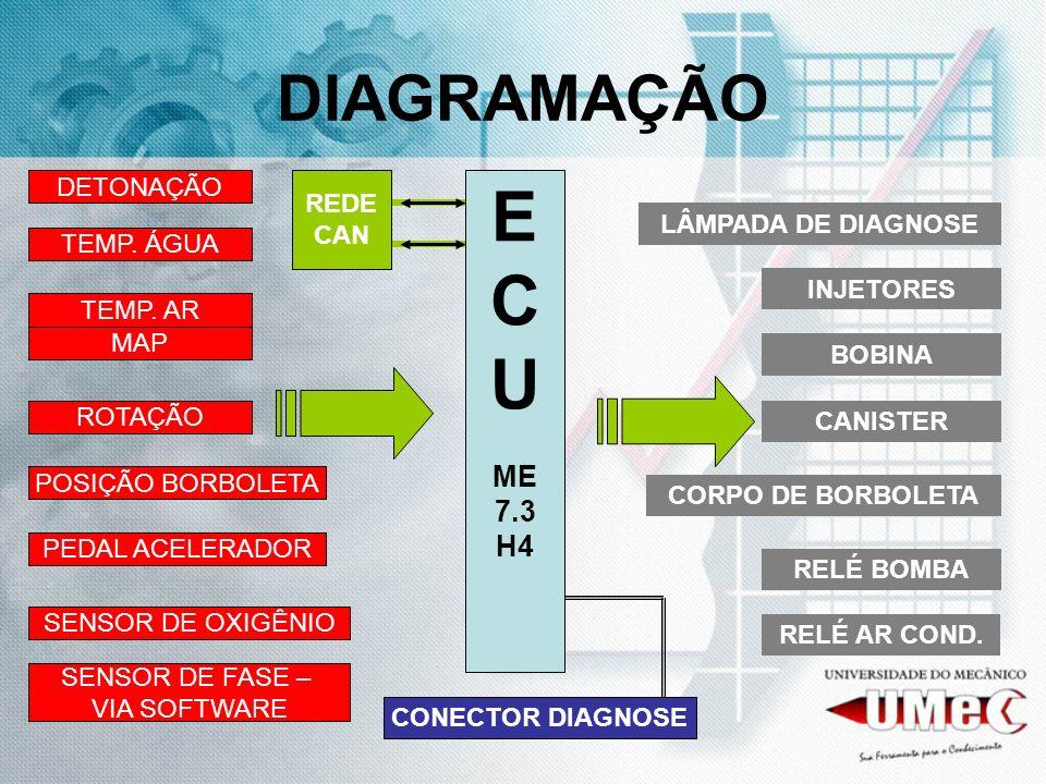 DIAGRAMAÇÃO E C U ME 7.3 H4 TEMP. ÁGUA TEMP. AR ROTAÇÃO MAP POSIÇÃO BORBOLETA DETONAÇÃO SENSOR DE OXIGÊNIO INJETORES BOBINA CANISTER CORPO DE BORBOLET