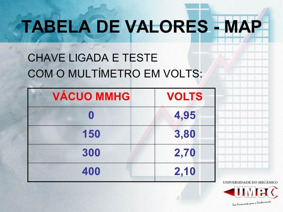TABELA DE VALORES - MAP CHAVE LIGADA E TESTE COM O MULTÍMETRO EM VOLTS: VÁCUO MMHGVOLTS 04,95 1503,80 3002,70 4002,10