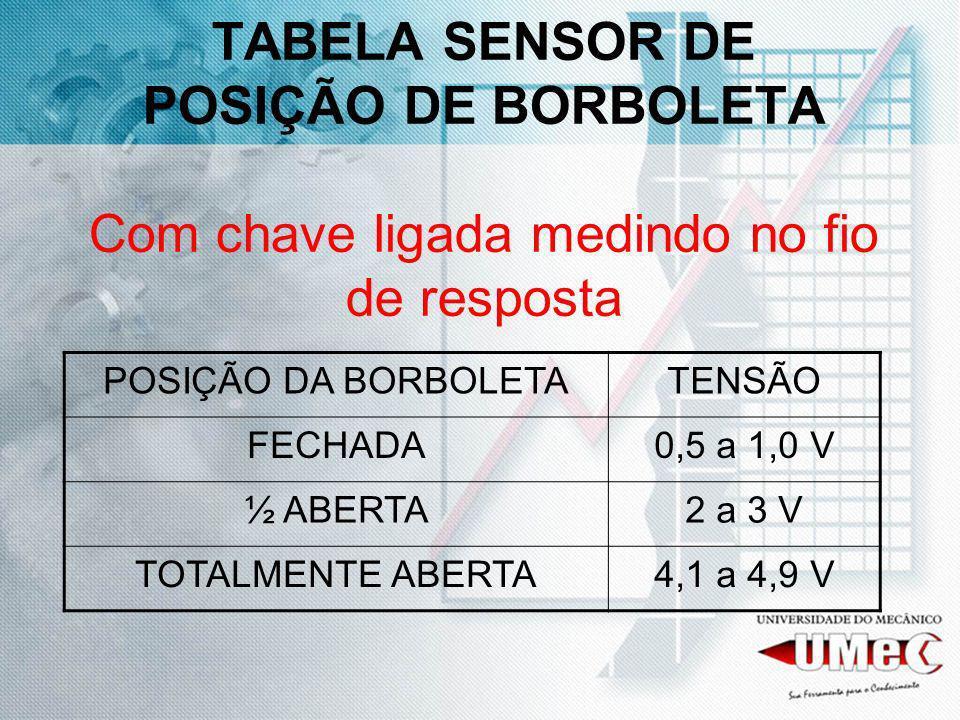 TABELA SENSOR DE POSIÇÃO DE BORBOLETA Com chave ligada medindo no fio de resposta POSIÇÃO DA BORBOLETATENSÃO FECHADA0,5 a 1,0 V ½ ABERTA2 a 3 V TOTALM