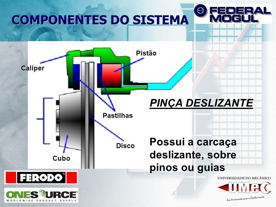 COMPONENTES DO SISTEMA Pistão Pastilhas Disco Caliper Cubo PINÇA DESLIZANTE Possui a carcaça deslizante, sobre pinos ou guias