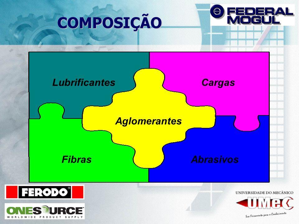 COMPOSIÇÃO LubrificantesCargas FibrasAbrasivos Aglomerantes