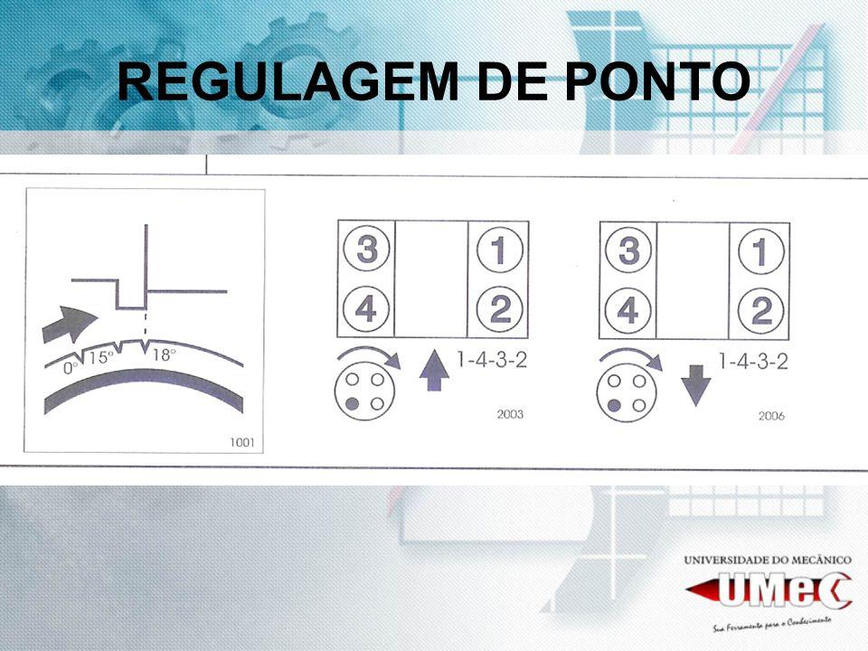 REGULAGEM DE PONTO