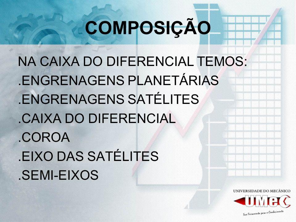COMPOSIÇÃO NA CAIXA DO DIFERENCIAL TEMOS:.ENGRENAGENS PLANETÁRIAS.ENGRENAGENS SATÉLITES.CAIXA DO DIFERENCIAL.COROA.EIXO DAS SATÉLITES.SEMI-EIXOS