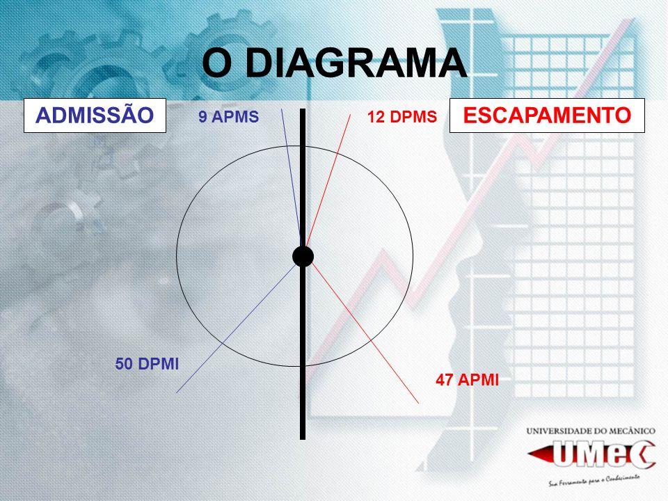 O DIAGRAMA 9 APMS12 DPMS 50 DPMI 47 APMI ADMISSÃOESCAPAMENTO