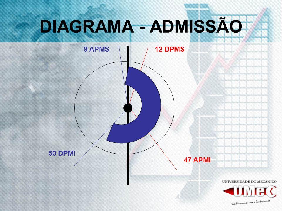 DIAGRAMA - ADMISSÃO 9 APMS12 DPMS 50 DPMI 47 APMI