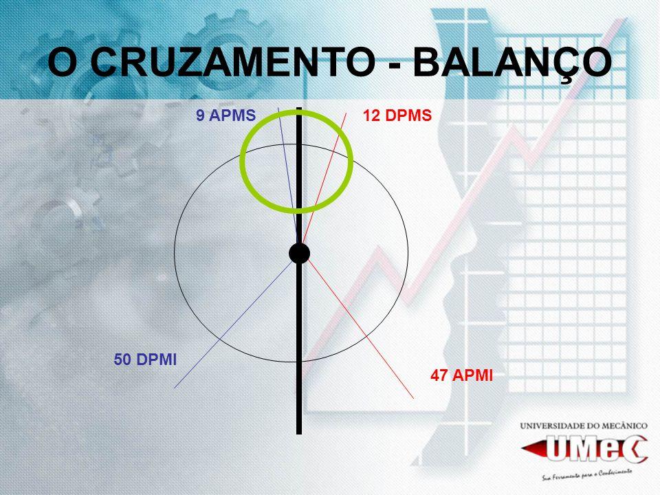 O CRUZAMENTO - BALANÇO 9 APMS12 DPMS 50 DPMI 47 APMI
