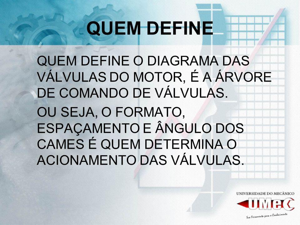 QUEM DEFINE QUEM DEFINE O DIAGRAMA DAS VÁLVULAS DO MOTOR, É A ÁRVORE DE COMANDO DE VÁLVULAS.
