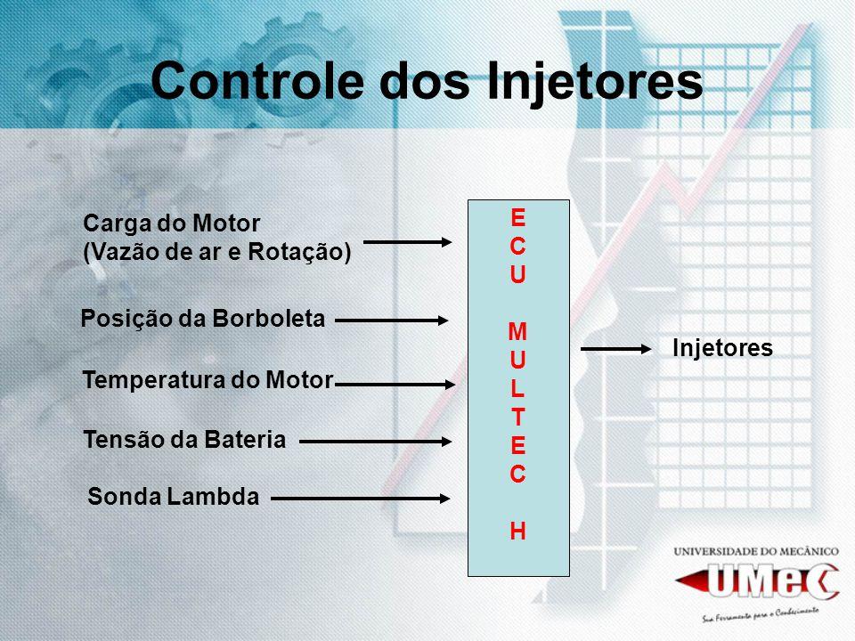 Controle dos Injetores Carga do Motor (Vazão de ar e Rotação) Temperatura do Motor Tensão da Bateria Injetores Posição da Borboleta Sonda Lambda ECUMU