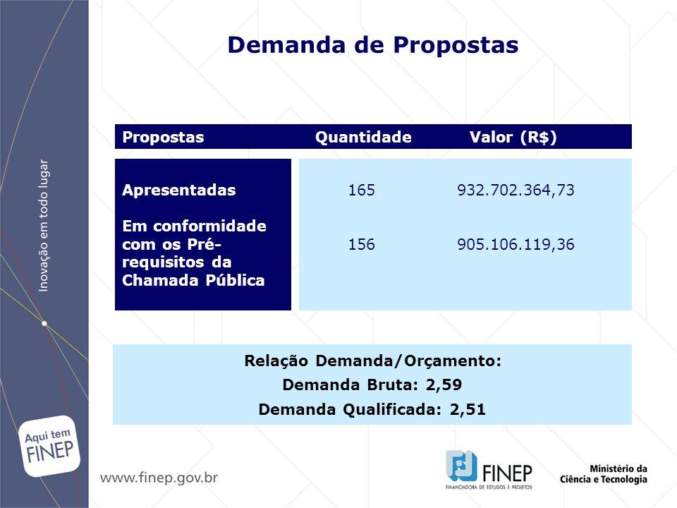 Norte Nordeste Centro-Oeste Sudeste Sul Distribuição Regional 16 55.261.862 6,10 % 30 201.004.500 22,21% 12 79.603.751 8,80 % 75 396.865.406 43,85 % 23 172.370.597 19,04 % Nº Valor % Propostas (R$) TOTAL 156 905.106.119 100,00% N + NE + CO = 58 propostas R$ 335.870 mil 37,11% Regiões