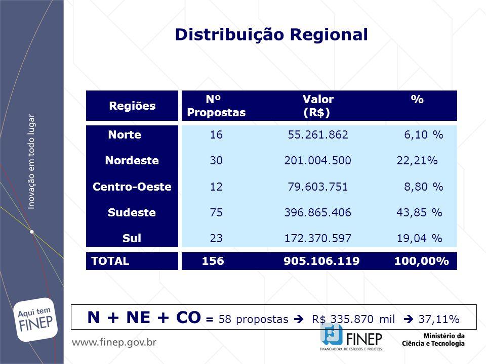 Grupo Demanda Nº Valor (R$) Participação Total (R$) Subprojetos N-NE-CO N-NE-CO A B C D Total 905.106.119 479 335.870.114 37,11% 226.242.147 119 83.942.856 37,10 % 226.266.691 120 83.956.715 37,11% 226.344.165 120 83.997.034 37,11% 226.253.114 120 83.973.508 37,11% Distribuição das Propostas