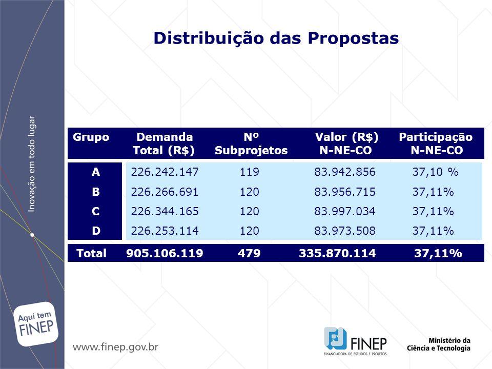 Organização do Comitê Assessor: Os grupos terão como referência orçamentária para alocação de recursos R$ 360 milhões, cabendo R$ 90 milhões a cada um dos 4 grupos.
