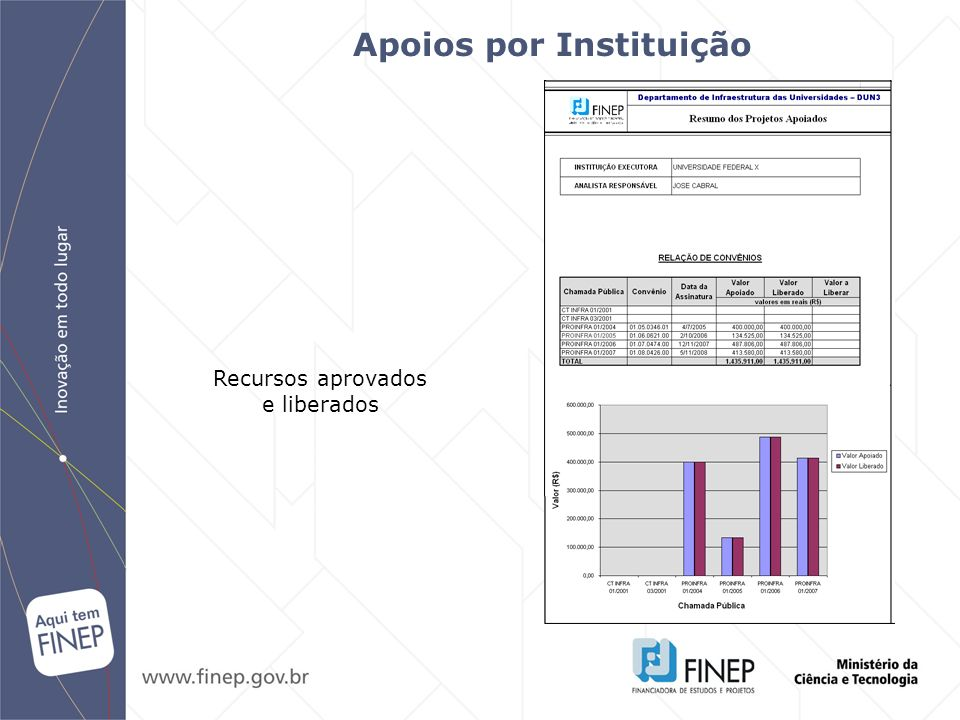 Recursos aprovados e liberados Apoios por Instituição